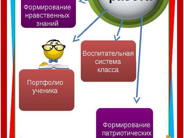 Воспитательная работа Портфолио ученика Воспитательная система класса Формир...