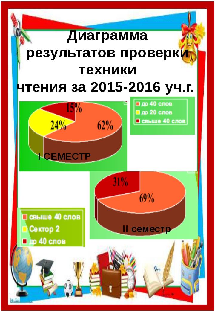 Диаграмма результатов проверки техники чтения за 2015-2016 уч.г. І СЕМЕСТР ІІ...