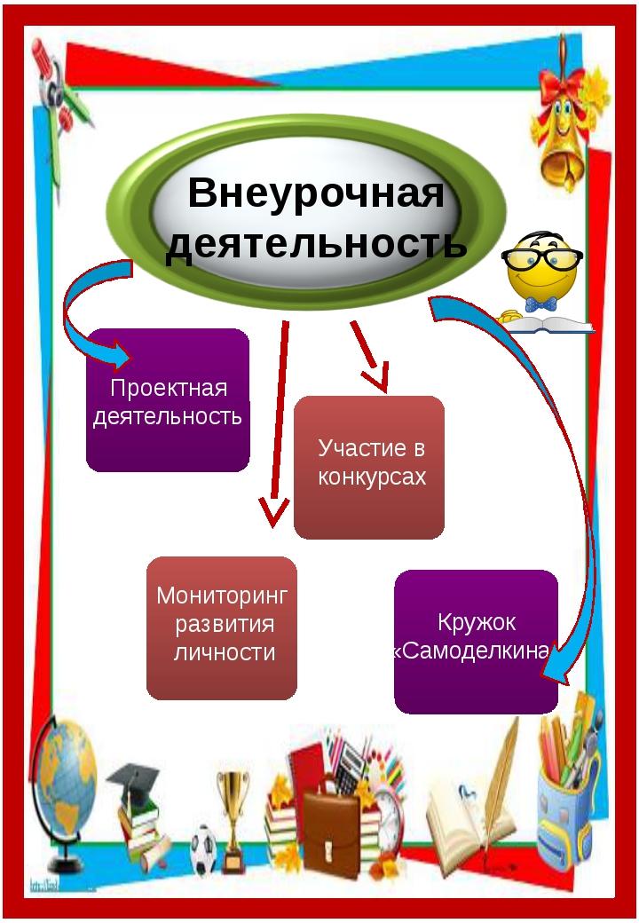 Внеурочная деятельность Проектная деятельность Участие в конкурсах Мониторин...