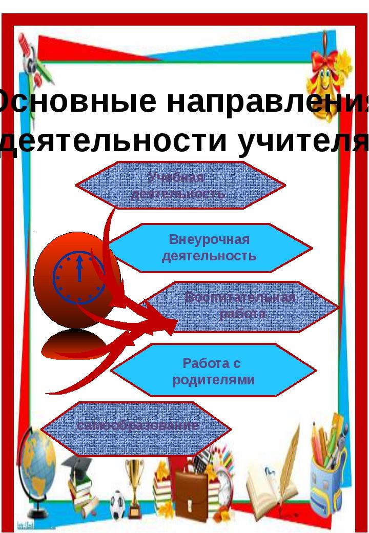 Основные направления деятельности учителя Учебная деятельность Внеурочная дея...