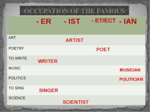 ARTIST POET WRITER MUSICIAN POLITICIAN SINGER SCIENTIST OCCUPATION OF THE FAM