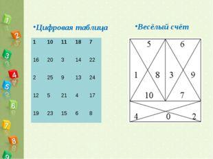 Цифровая таблица Весёлый счёт 11011187 162031422 22591324 12521