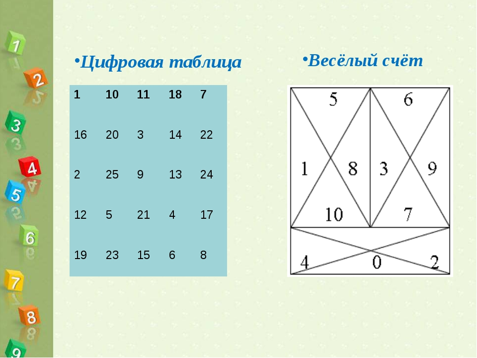 Цифровая таблица Весёлый счёт 11011187 162031422 22591324 12521...