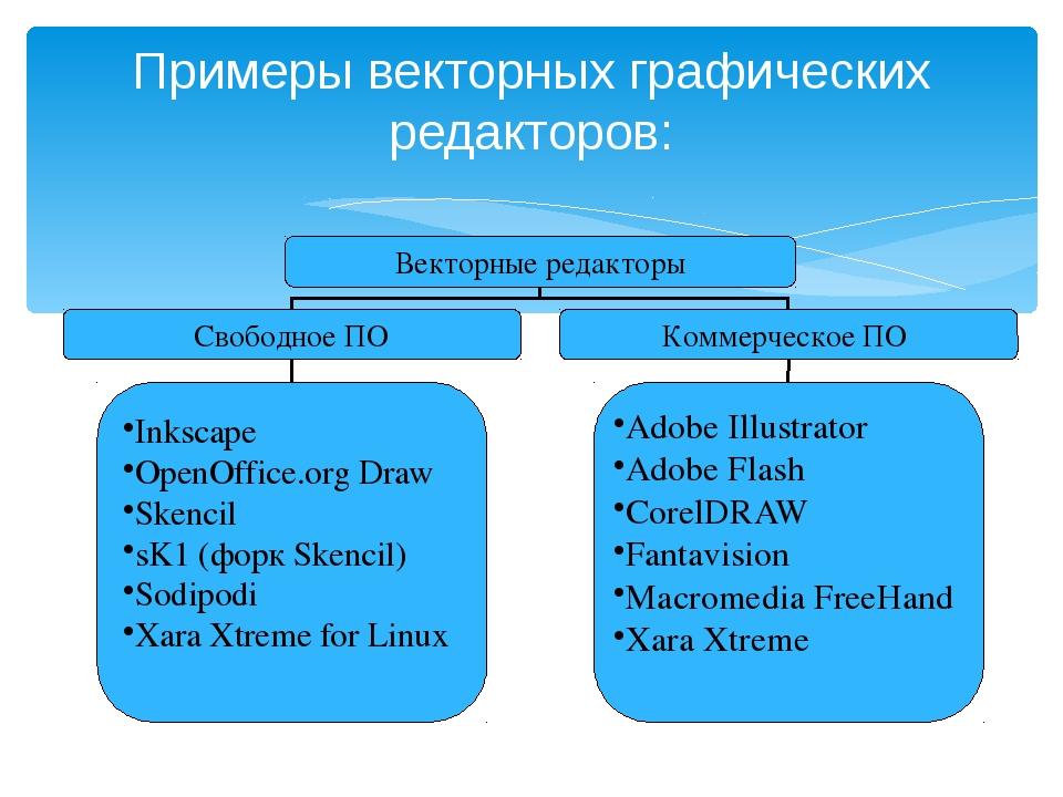 Примеры векторных графических редакторов: Векторные редакторы Свободное ПО Ко...