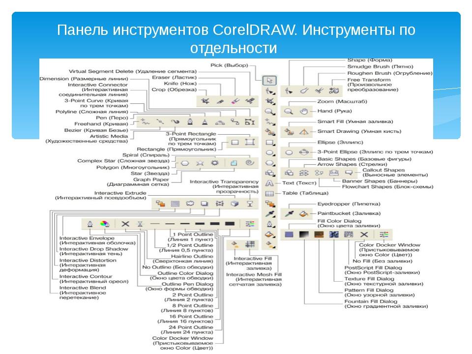 Панель инструментов CorelDRAW. Инструменты по отдельности