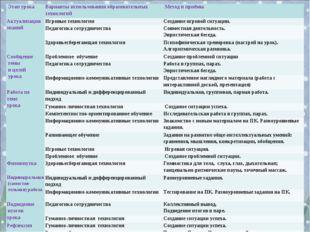 Этап урокаВарианты использования образовательных технологий Метод и приёмы