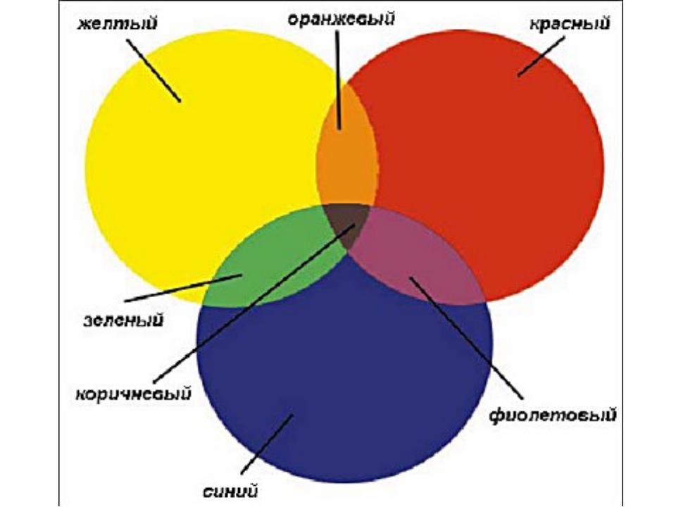 Как сделать жёлтый цвет 227