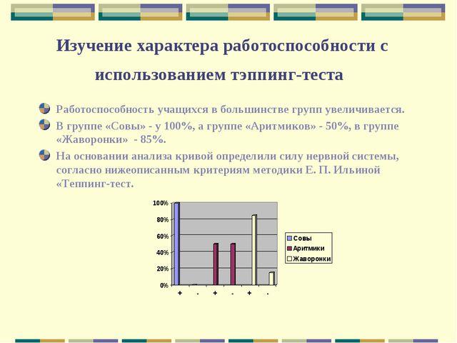 Изучение характера работоспособности с использованием тэппинг-теста Работоспо...
