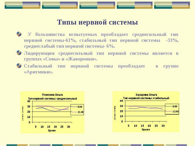 Типы нервной системы У большинства испытуемых преобладает среднесильный тип н...