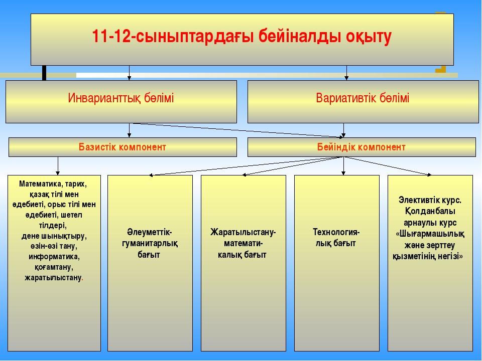 11-12-сыныптардағы бейіналды оқыту Инварианттық бөлімі Вариативтік бөлімі Ба...