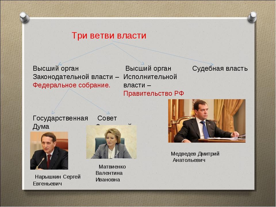 Три ветви власти Высший орган Законодательной власти – Федеральное собрание....