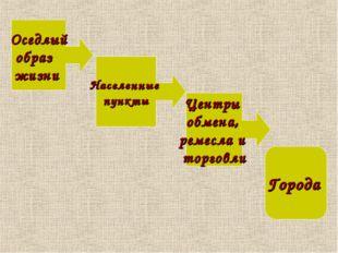 Оседлый образ жизни Населенные пункты Центры обмена, ремесла и торговли Города