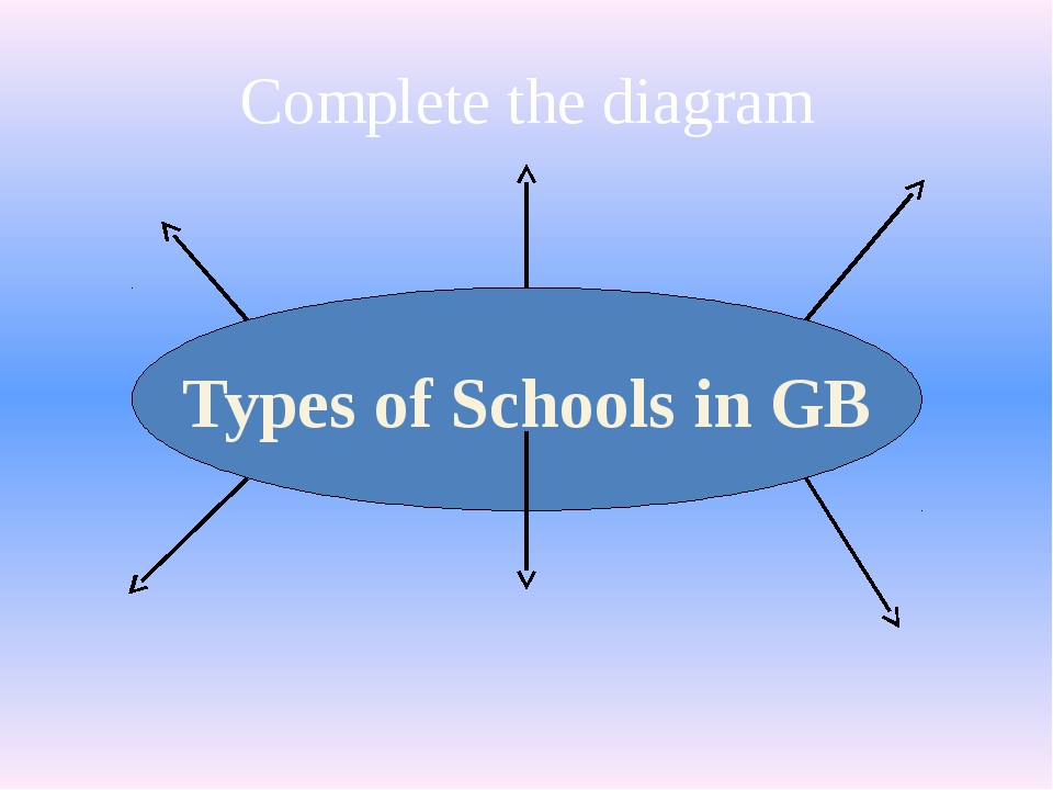 Complete the diagram Types of Schools in GB