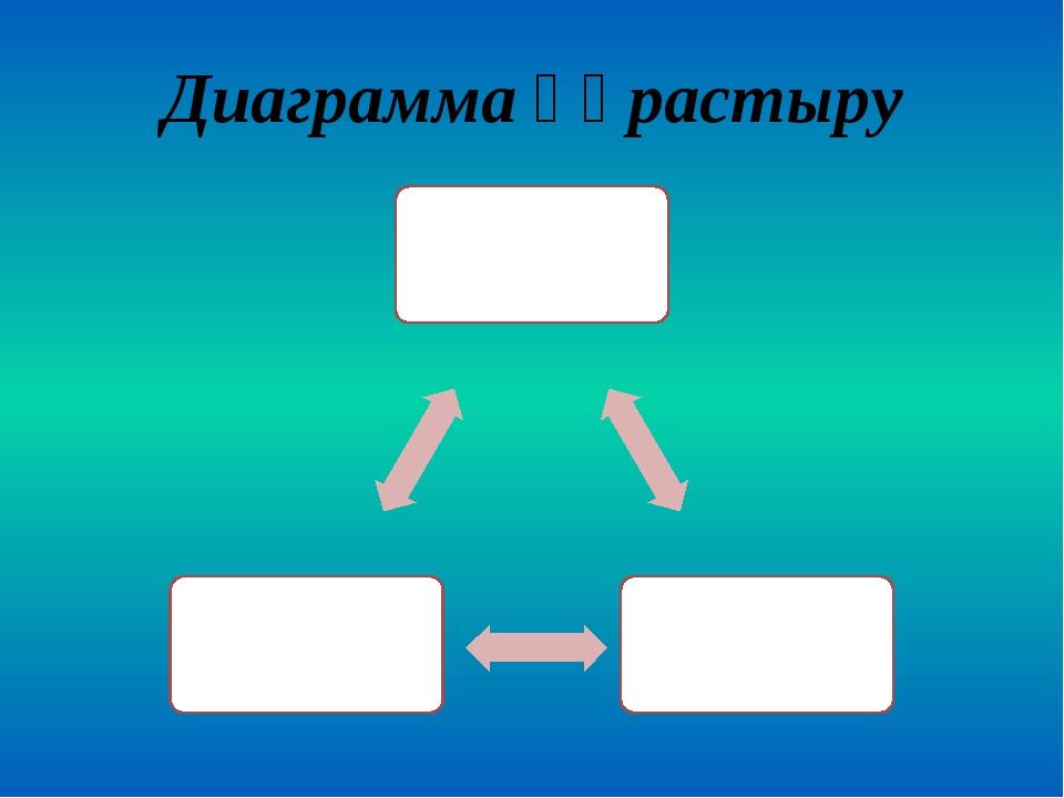 Диаграмма құрастыру