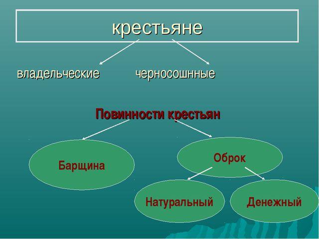 крестьяне владельческие черносошнные Повинности крестьян Барщина Оброк Натура...