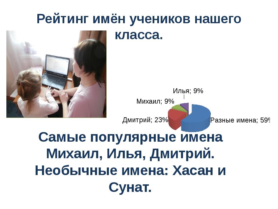 Рейтинг имён учеников нашего класса. Самые популярные имена Михаил, Илья, Дми...