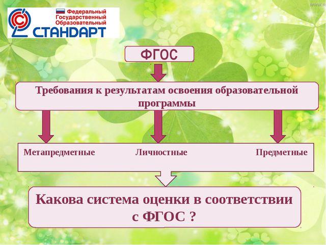 ФГОС Предметные Метапредметные Личностные Требования к результатам освоения...