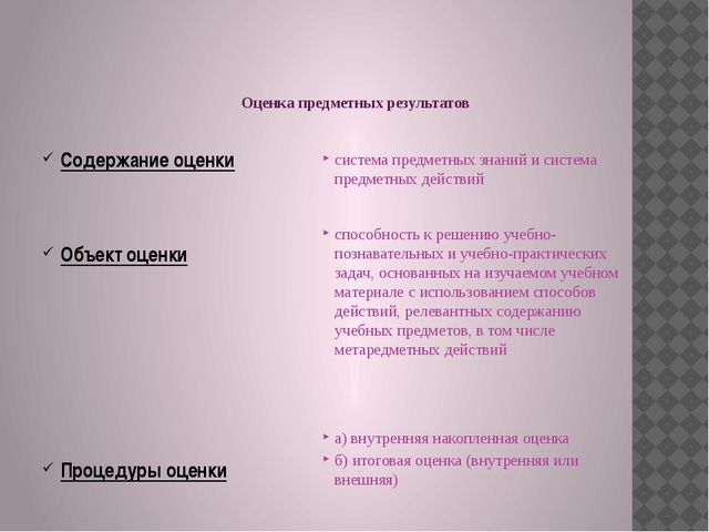 Оценка предметных результатов Содержание оценки Объект оценки Процедуры оцен...