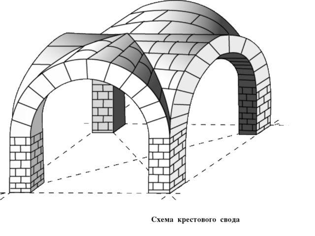 Схема крестового свода