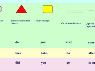 ? Вопросительноеслово When Вспомогательный глагол do Подлежащее you Смыслово