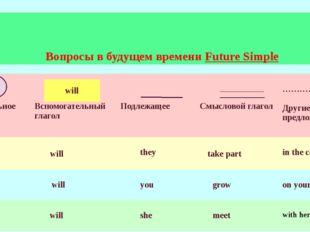 Вопросы в будущем времени Future Simple will Вопросительное слово Вспомогател