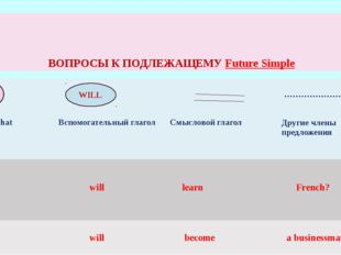 ВОПРОСЫ К ПОДЛЕЖАЩЕМУ Future Simple WILL WhoилиWhat Вспомогательный глагол См