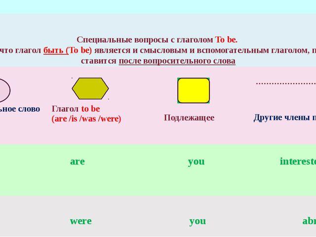 Специальные вопросы с глаголом To be. Запомни, что глагол быть (To be) являет...