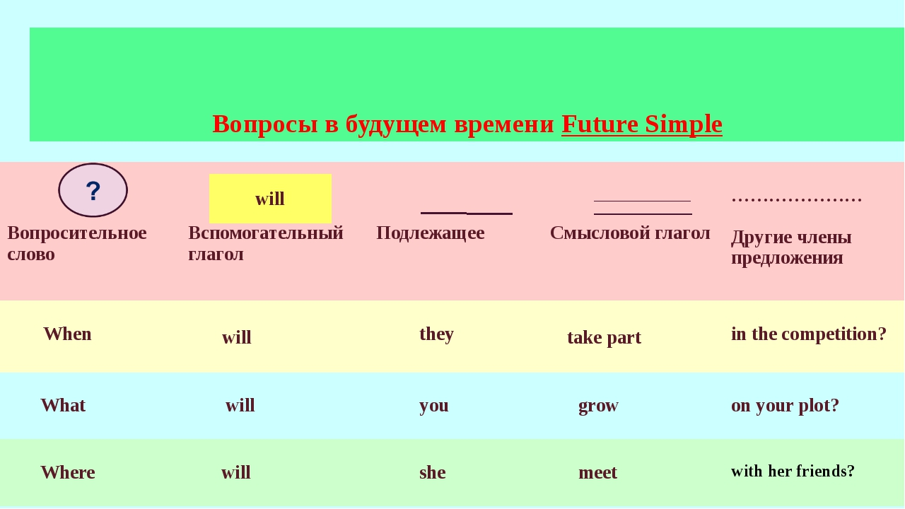 Вопросы в будущем времени Future Simple will Вопросительное слово Вспомогател...