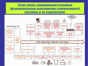 Блок-схема, отражающая основные функциональные компоненты компьютерной систем
