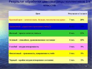 * Результат обработки цветоматрицы коллективов 1-х классов ЦветРезультат в 1