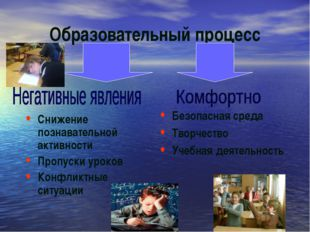 Образовательный процесс Безопасная среда Творчество Учебная деятельность Сниж