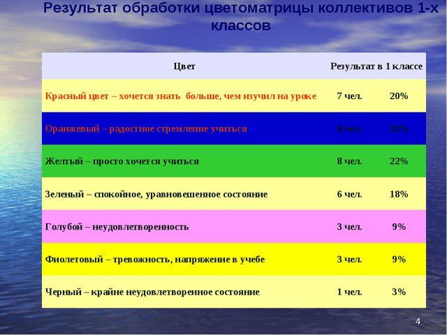 * Результат обработки цветоматрицы коллективов 1-х классов ЦветРезультат в 1...