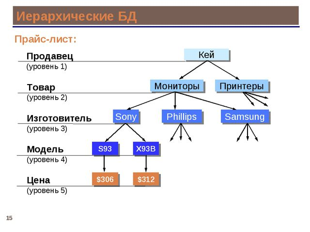 * Иерархические БД Прайс-лист: Продавец (уровень 1) Товар (уровень 2) Модель...