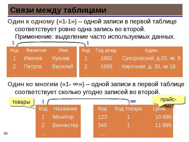 * Связи между таблицами Один к одному («1-1») – одной записи в первой таблице...