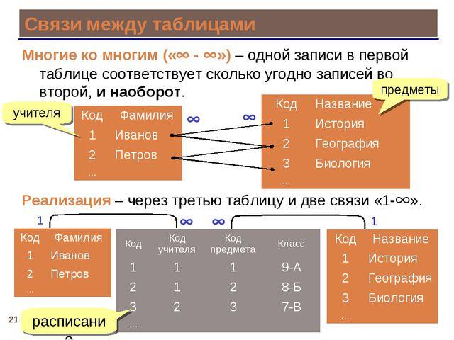 * Связи между таблицами Многие ко многим (« - ») – одной записи в первой та...