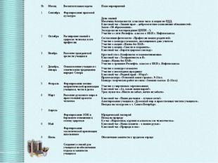 №МесяцВоспитательная задачаПлан мероприятий 1СентябрьФормирование правов