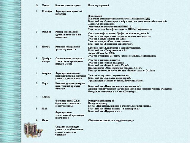 №МесяцВоспитательная задачаПлан мероприятий 1СентябрьФормирование правов...