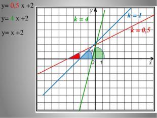y= 0,5 х +2 y= 4 х +2 y= х +2 k = 0,5 k = 4 k = 1