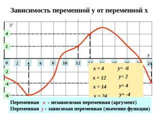 Зависимость переменной у от переменной х 0 2 4 6 8 10 12 14 22 24 16 18 20 х