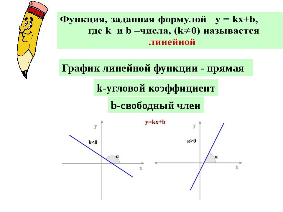 График линейной функции - прямая k-угловой коэффициент b-свободный член