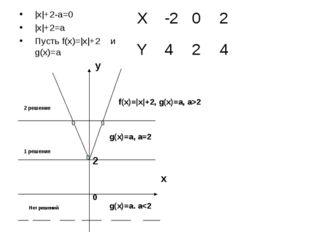 В зависимости от значения а, найти всевозможные решения уравнения. |x|+2-a=0
