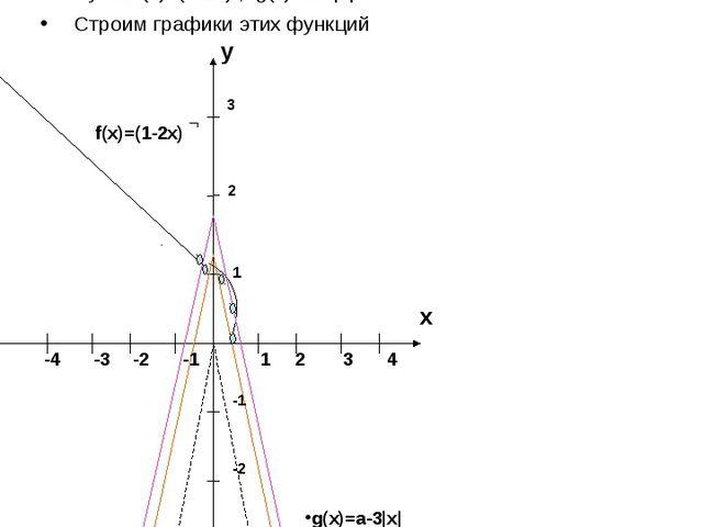 Найти все значения а, при каждом из которых уравнение 1-2х=а-3|x| имеют более...