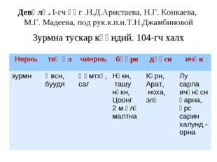 Девәлә. I-гч әӊг .Н.Д.Аристаева, Н.Г. Конкаева, М.Г. Мадеева, под рук.к.п.н.Т