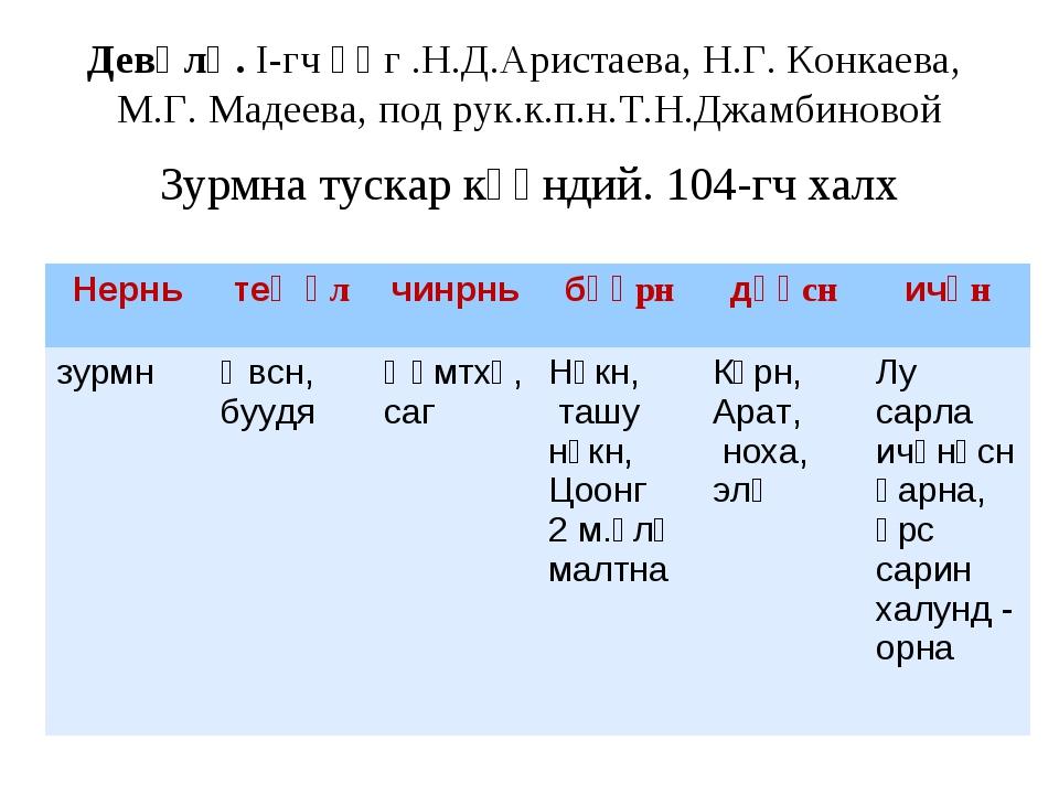Девәлә. I-гч әӊг .Н.Д.Аристаева, Н.Г. Конкаева, М.Г. Мадеева, под рук.к.п.н.Т...