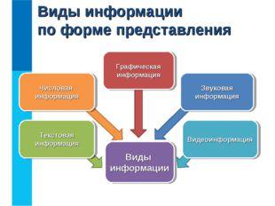 Виды информации по форме представления Виды информации Числовая информация Те