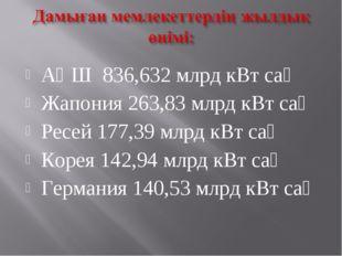 АҚШ 836,632 млрд кВт сағ Жапония 263,83 млрд кВт сағ Ресей 177,39 млрд кВт са