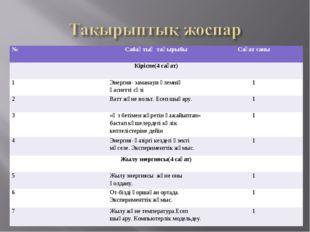 №Сабақтың тақырыбыСағат саны Кіріспе(4 сағат) 1Энергия- заманауи әлемнің
