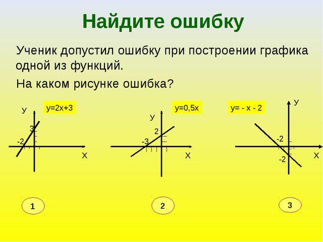 Найдите ошибку Ученик допустил ошибку при построении графика одной из функций...