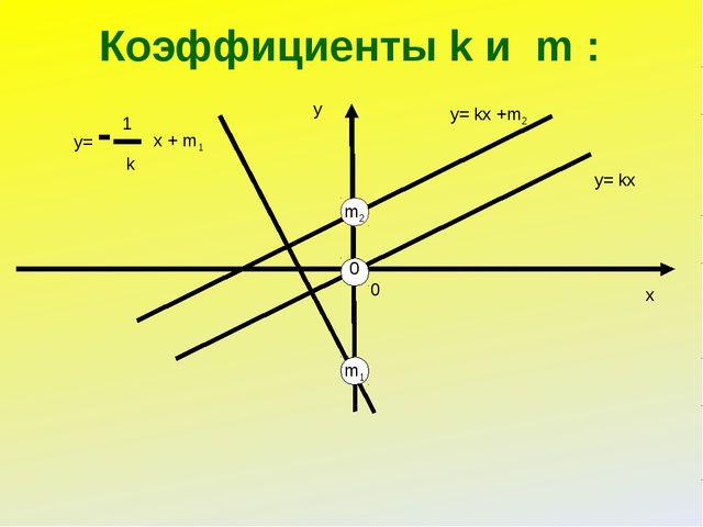 Коэффициенты k и m : у х 0 у= kх у= kх +m2 m2 y= 1 k x + m1 m1 0