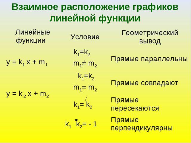 Взаимное расположение графиков линейной функции Линейные функции УсловиеГео...